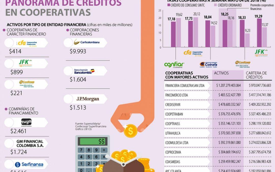 Cooperativas registran billones de pesos en créditos y ahorro
